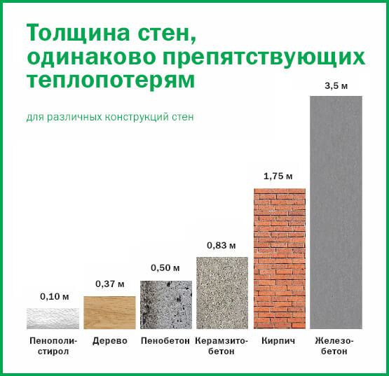 Сравнение теплопотерь стен различных материалов