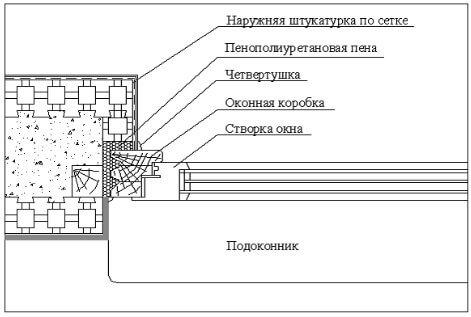 Технология производства работ
